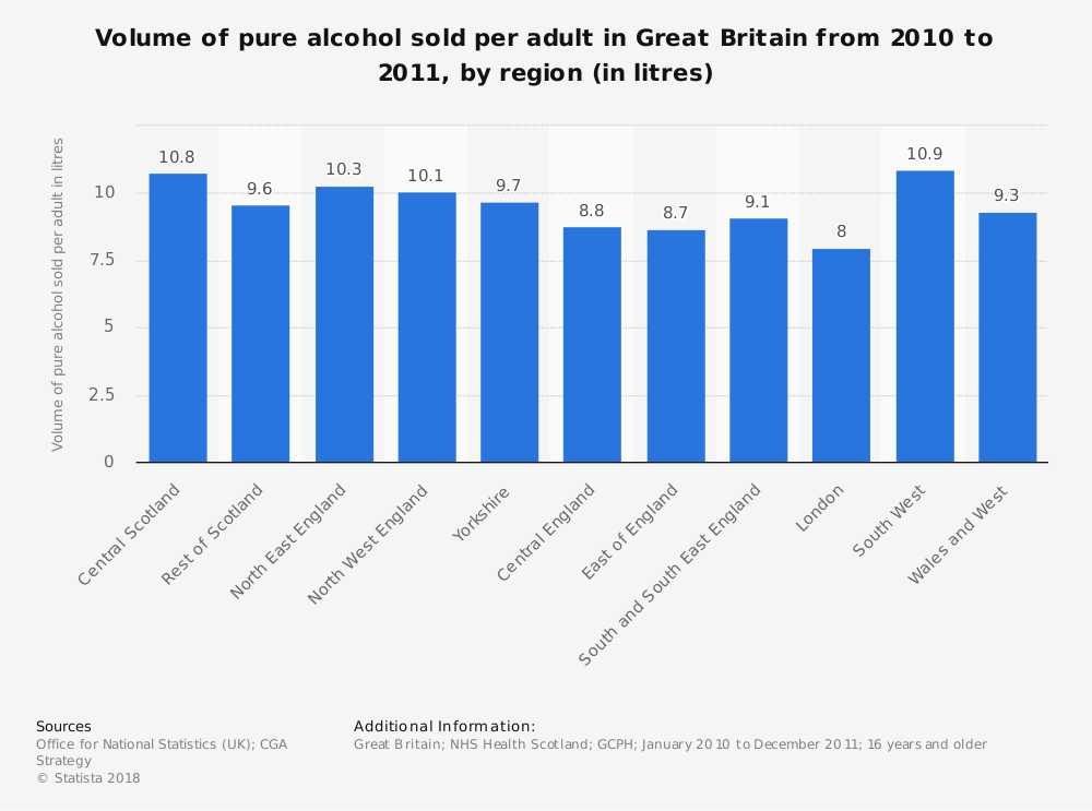 Statistic: Volume of pure alcohol sold per adult in Great Britain from 2010 to 2011, by region (in litres) | Statista