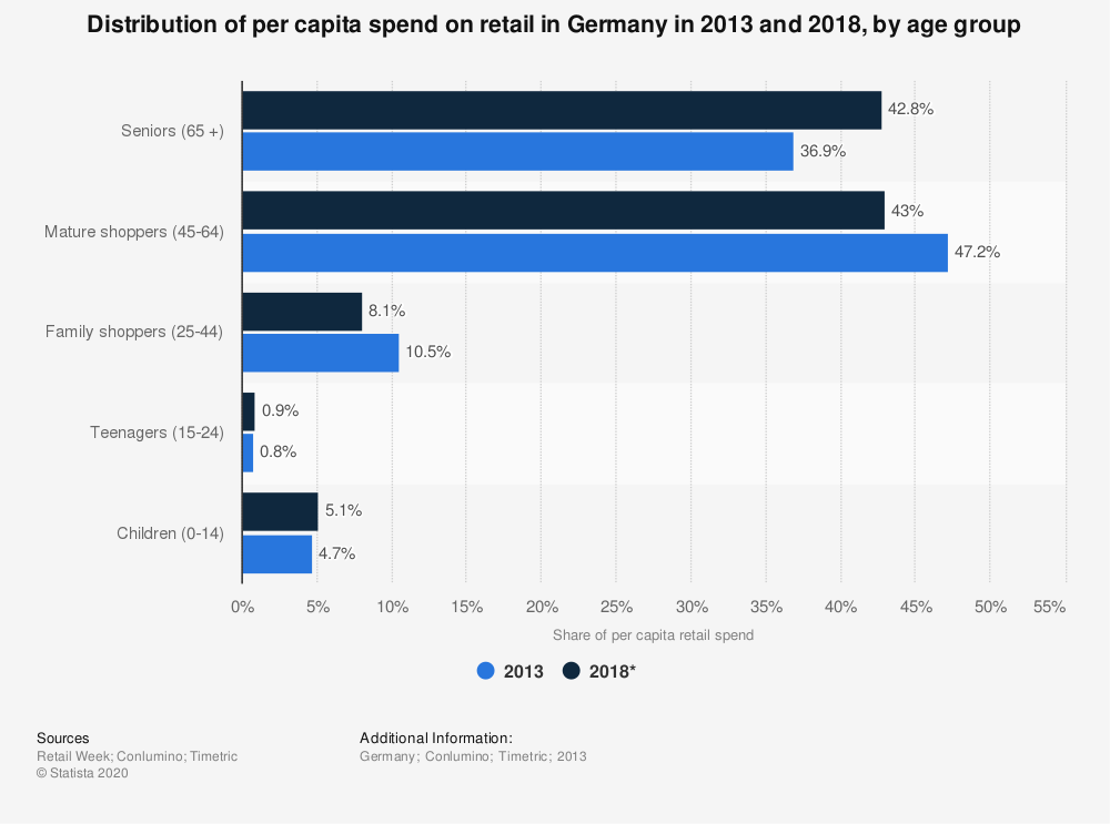 Statistic: Distribution of per capita spend on retail in Germany in 2013 and 2018, by age group   Statista
