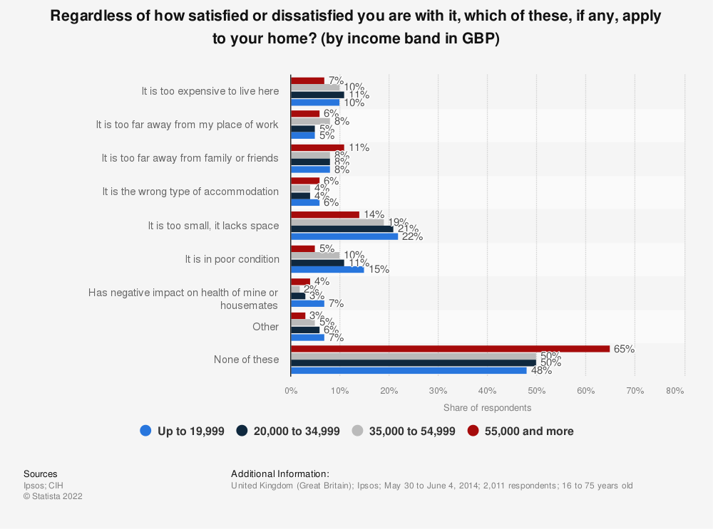 Statistic: Regardless of how satisfied or dissatisfied you are with it, which of these, if any, apply to your home? (by income band in GBP) | Statista