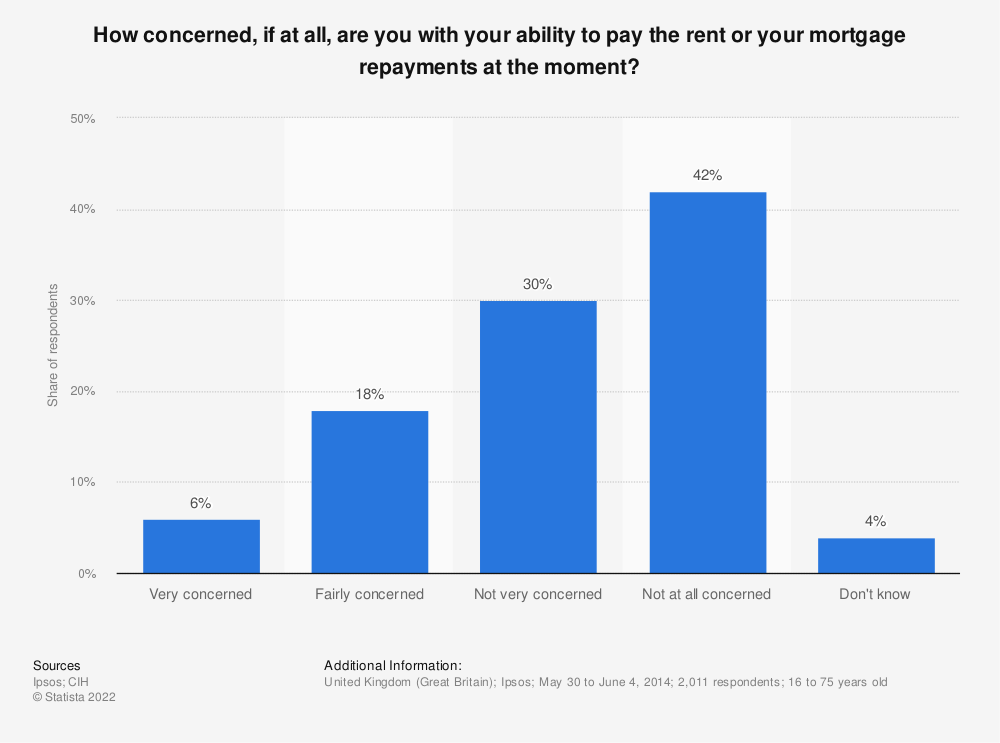 Statistic: How concerned, if at all, are you with your ability to pay the rent or your mortgage repayments at the moment? | Statista