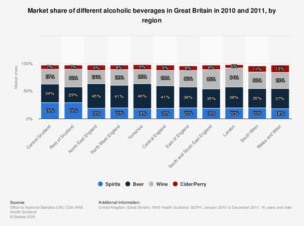 Statistic: Market share of different alcoholic beverages in Great Britain in 2010 and 2011, by region | Statista