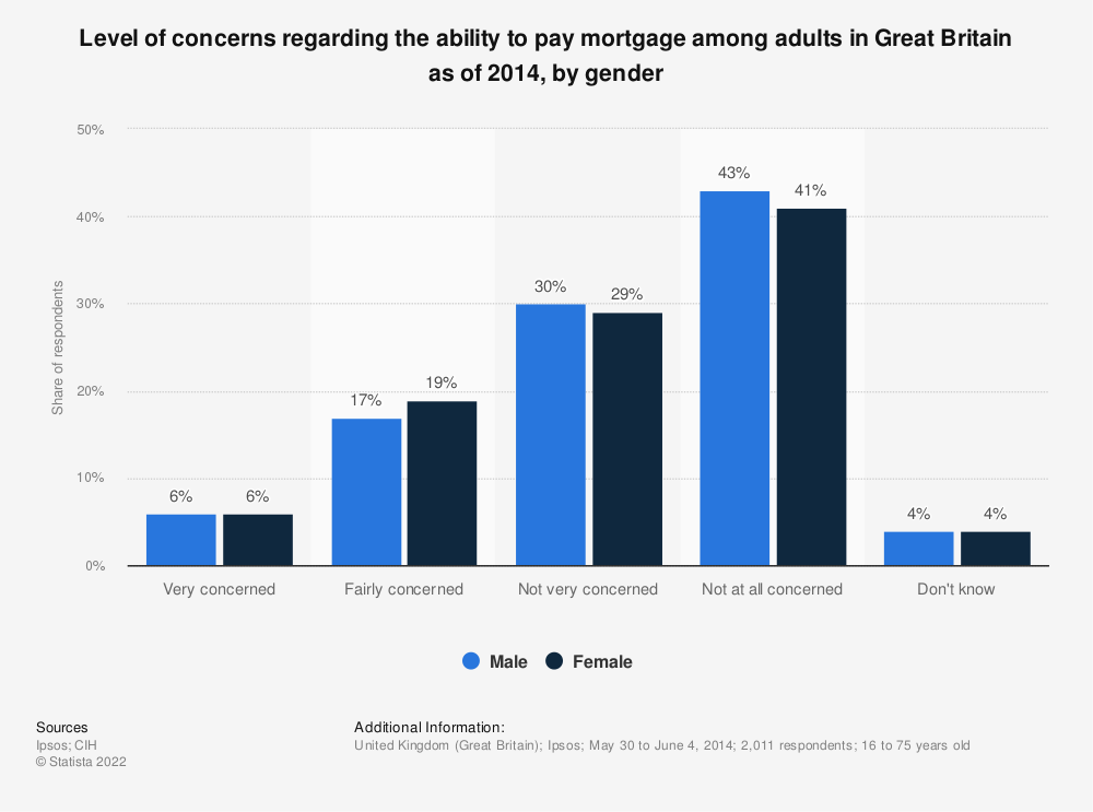 Statistic: Level of concerns regarding the ability to pay mortgage among adults in Great Britain as of 2014, by gender  | Statista