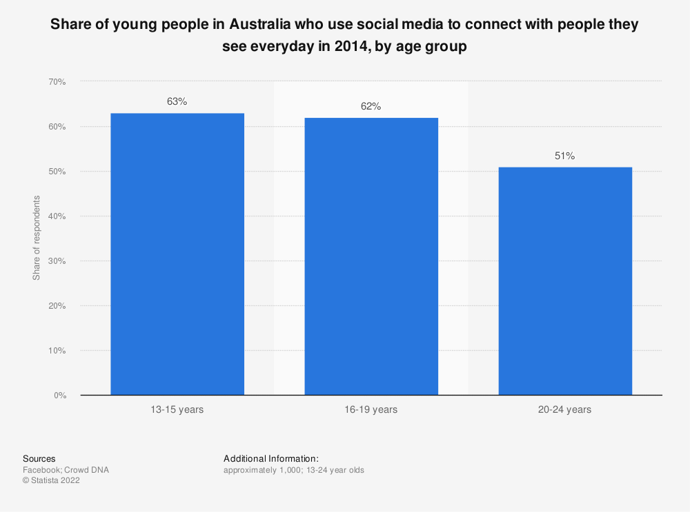 Statistic: Share of young people in Australia who use social media to connect with people they see everyday in 2014, by age group | Statista