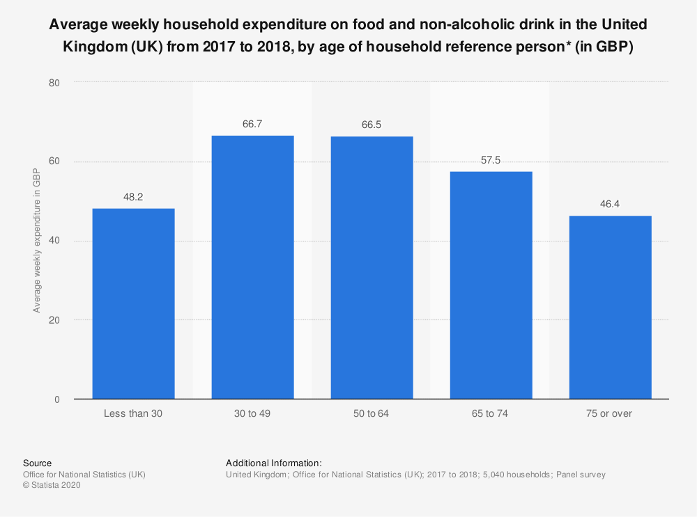 Statistic: Average weekly household expenditure on food and non-alcoholic drink in the United Kingdom (UK) from 2017 to 2018, by age of household reference person* (in GBP) | Statista