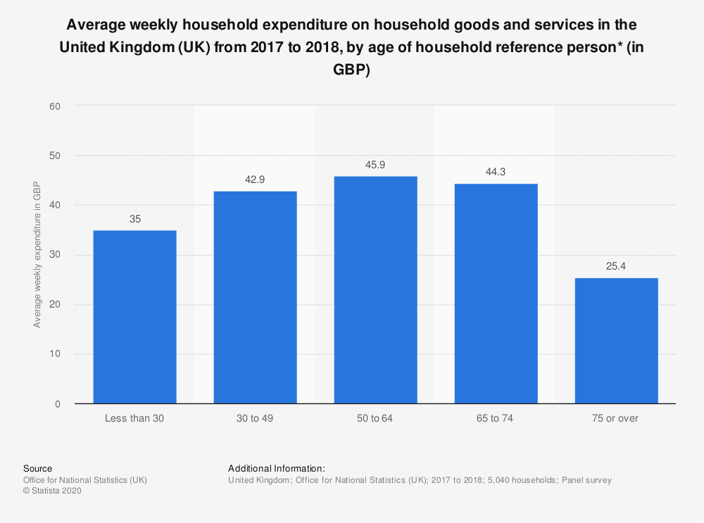 Statistic: Average weekly household expenditure on household goods and services in the United Kingdom (UK) from 2017 to 2018, by age of household reference person* (in GBP) | Statista