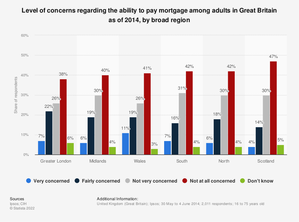 Statistic: Level of concerns regarding the ability to pay mortgage among adults in Great Britain as of 2014, by broad region | Statista
