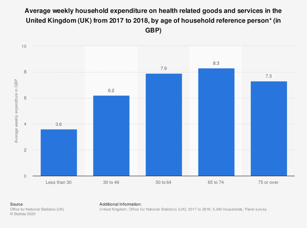 Statistic: Average weekly household expenditure on health related goods and services in the United Kingdom (UK) from 2017 to 2018, by age of household reference person* (in GBP) | Statista
