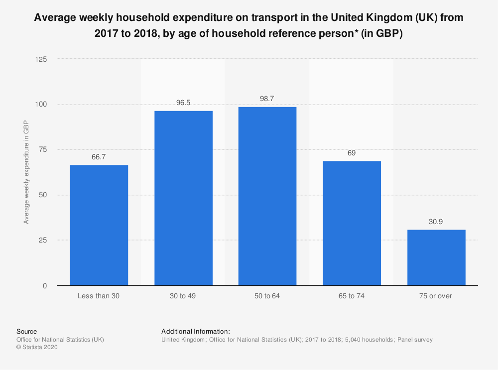 Statistic: Average weekly household expenditure on transport in the United Kingdom (UK) from 2017 to 2018, by age of household reference person* (in GBP) | Statista