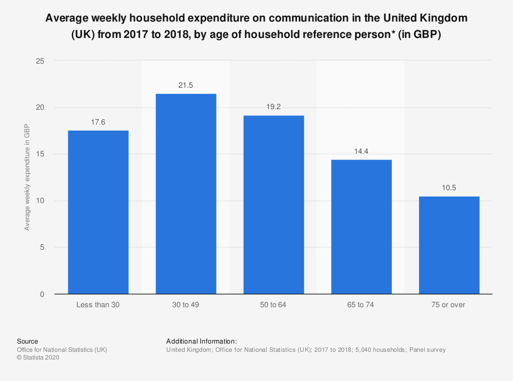 Statistic: Average weekly household expenditure on communication in the United Kingdom (UK) from 2017 to 2018, by age of household reference person* (in GBP)   Statista
