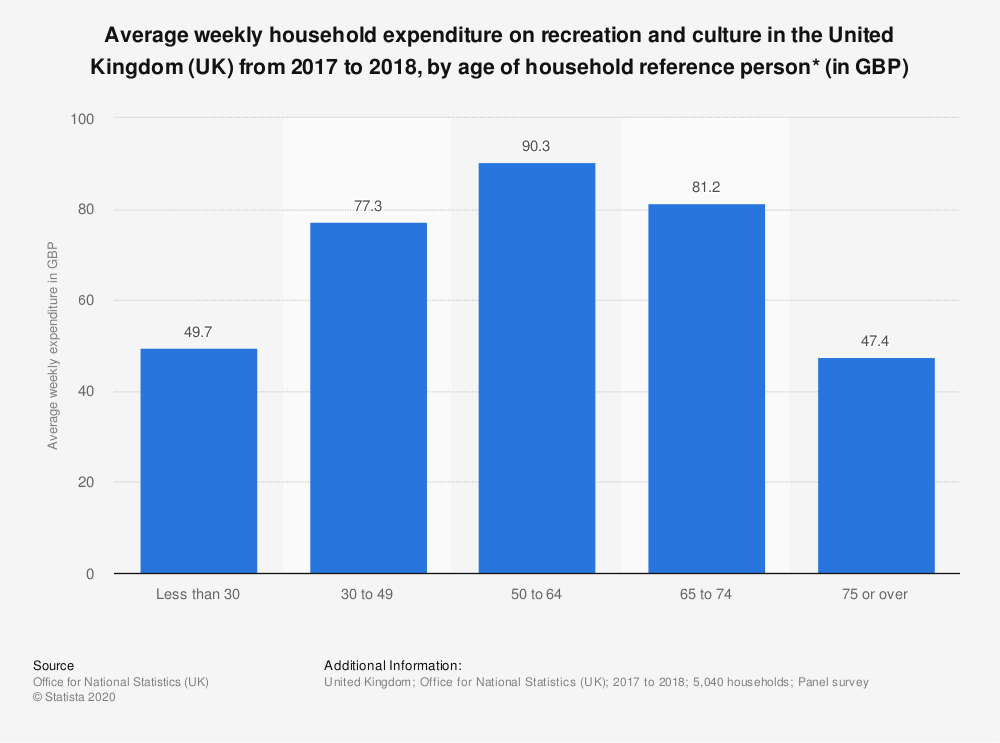 Statistic: Average weekly household expenditure on recreation and culture in the United Kingdom (UK) from 2017 to 2018, by age of household reference person* (in GBP) | Statista
