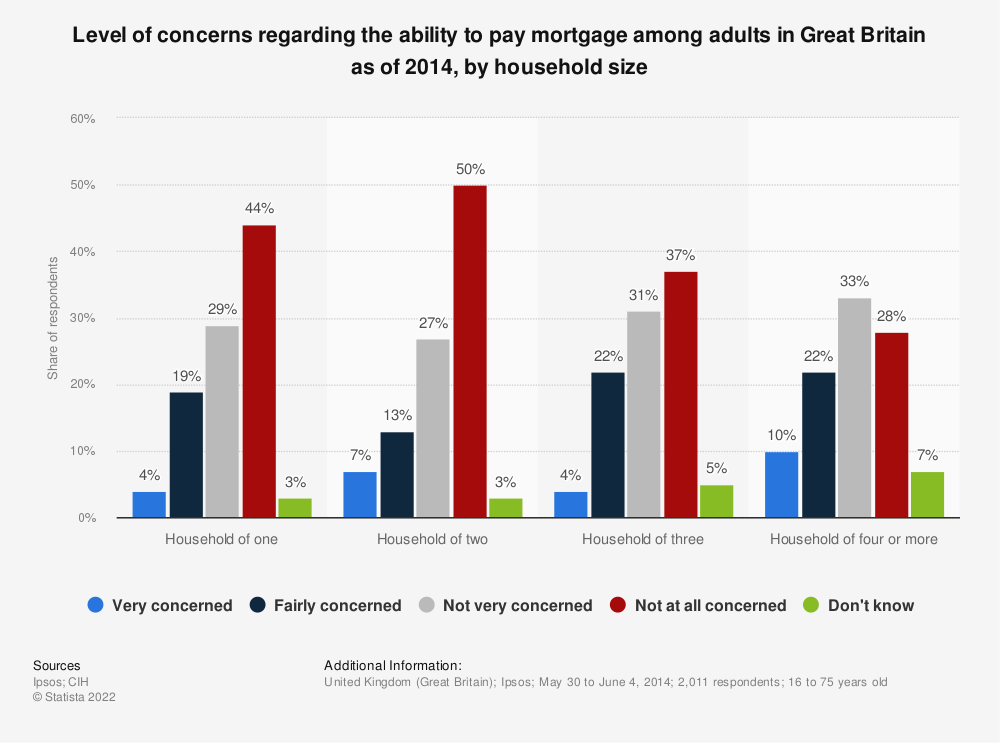 Statistic: Level of concerns regarding the ability to pay mortgage among adults in Great Britain as of 2014, by household size | Statista