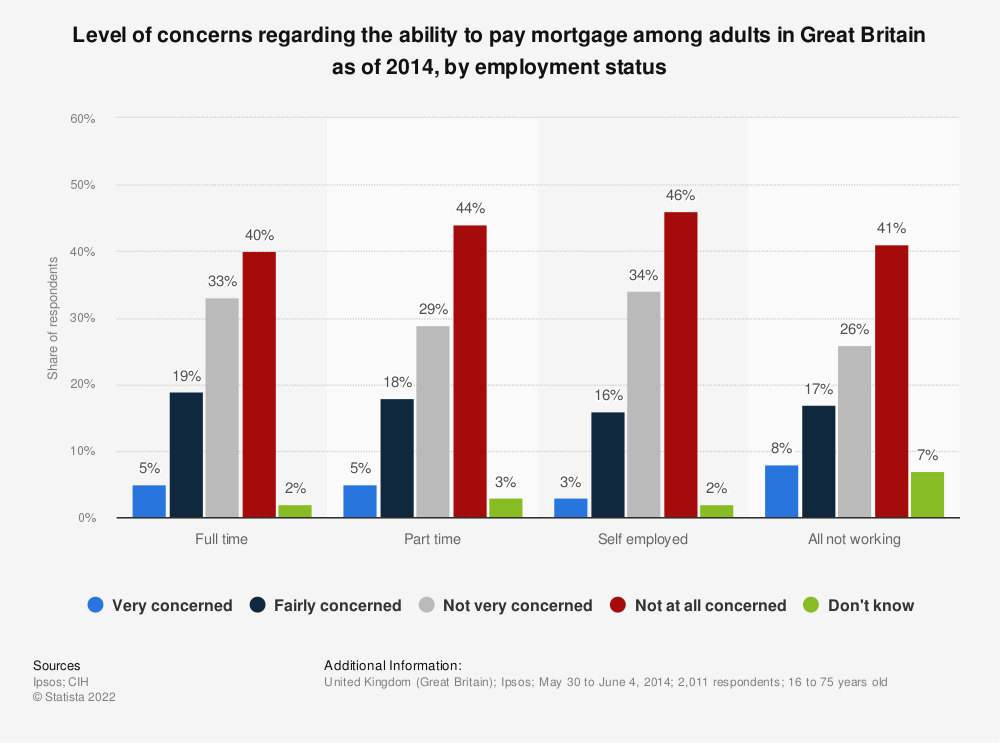 Statistic: Level of concerns regarding the ability to pay mortgage among adults in Great Britain as of 2014, by employment status | Statista