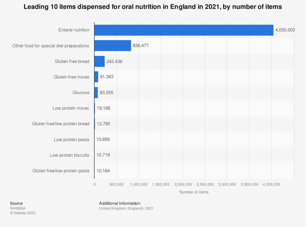 Statistic: Leading ten items dispensed for oral nutrition in England in 2018, by number of items (in 1,000s) | Statista