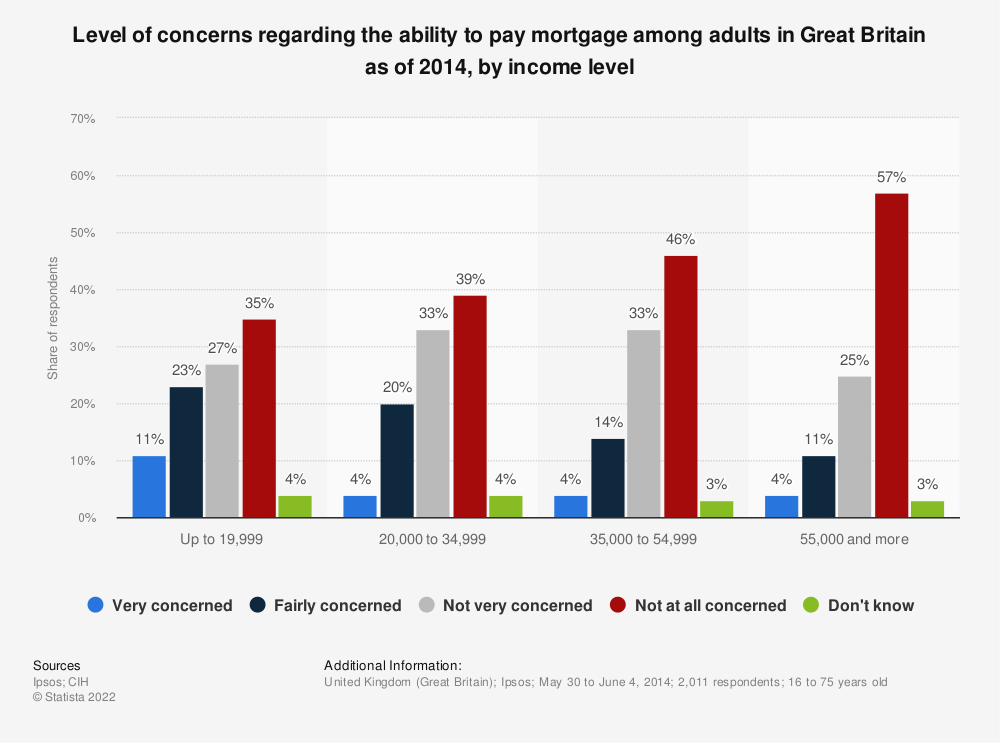 Statistic: Level of concerns regarding the ability to pay mortgage among adults in Great Britain as of 2014, by income level | Statista