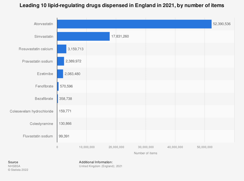 Statistic: Leading ten lipid-regulating drugs dispensed in England in 2018, by number of items (in 1,000s) | Statista