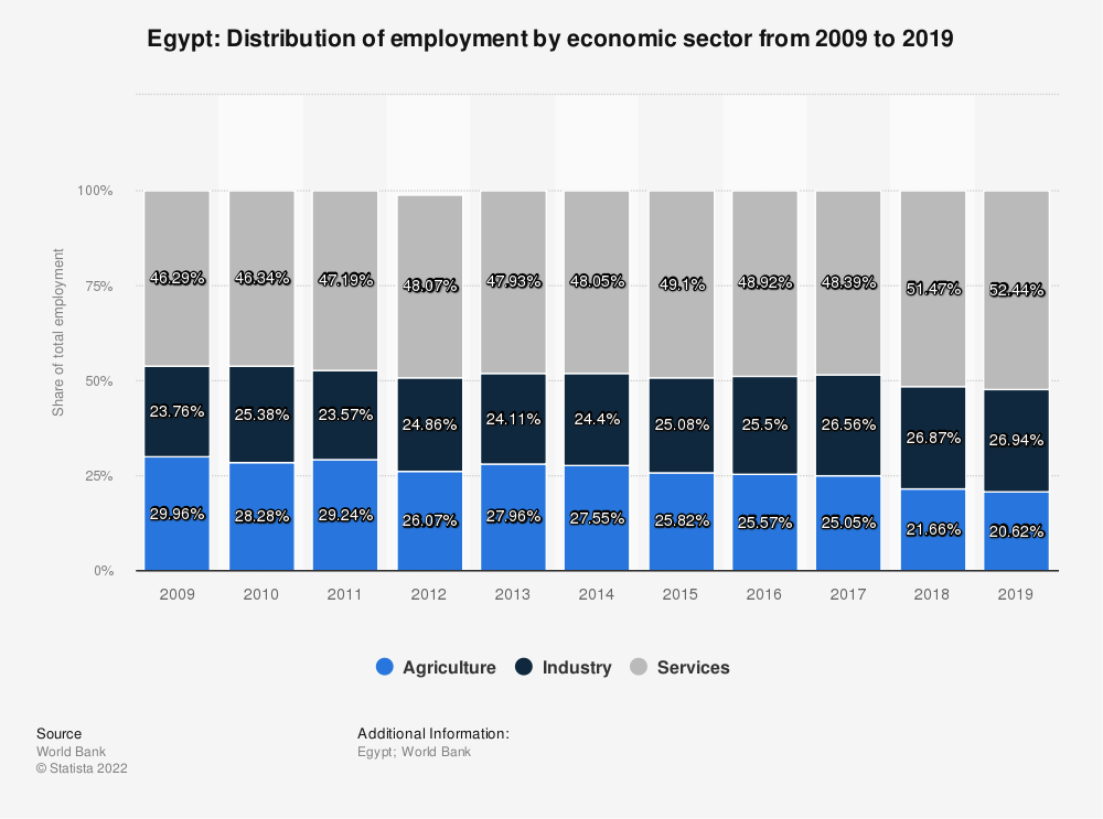 Statistic: Egypt: Distribution of employment by economic sector from 2008 to 2018 | Statista