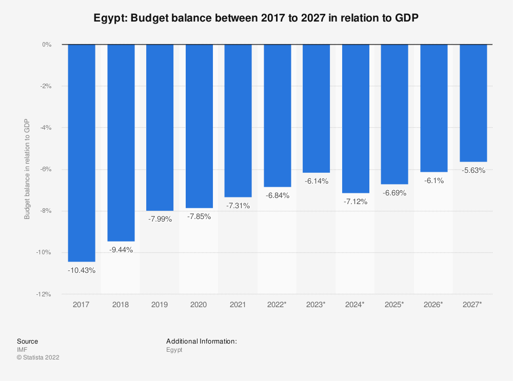 Statistic: Egypt: Budget balance between 2012 to 2022 in relation to GDP | Statista