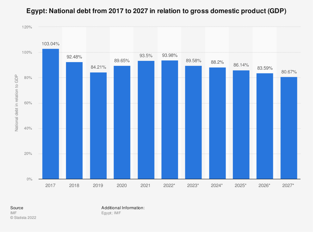 Statistic: Egypt: National debt from 2014 to 2024 in relation to gross domestic product (GDP) | Statista