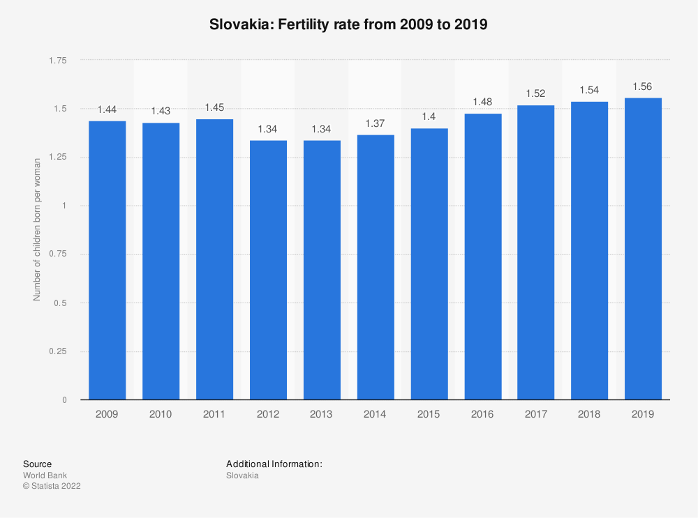 Statistic: Slovakia: Fertility rate from 2007 to 2017 | Statista