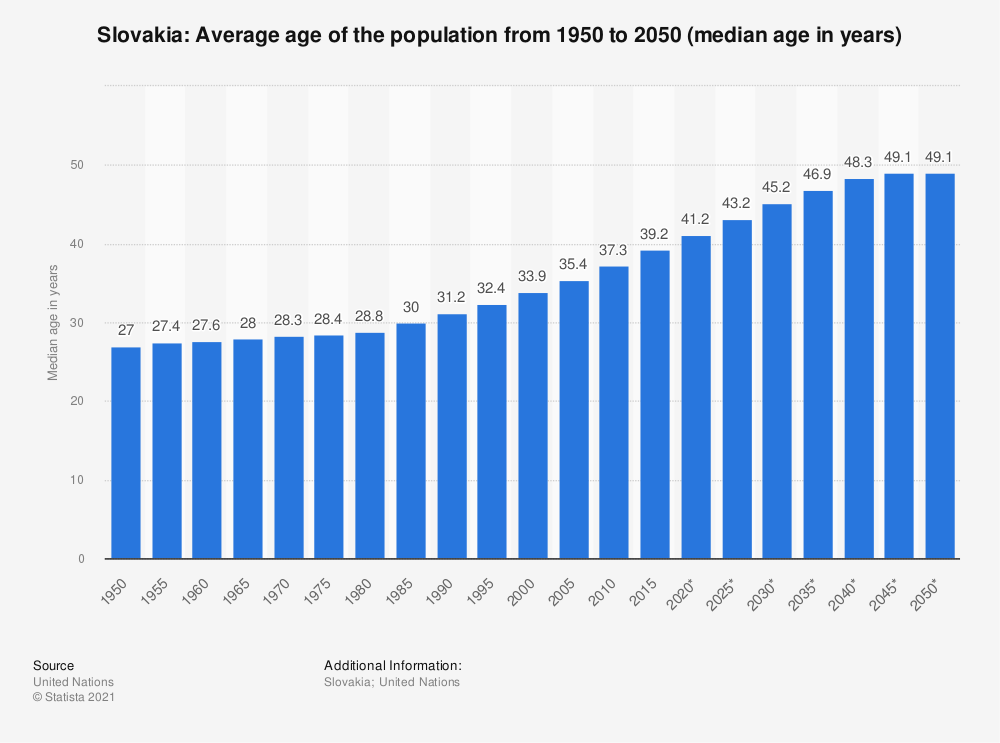 Statistic: Slovakia: Average age of the population from 1950 to 2050 (median age in years) | Statista
