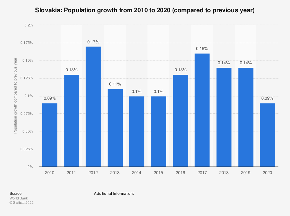 Statistic: Slovakia: Population growth  from 2007  to 2017 (compared to previous year) | Statista