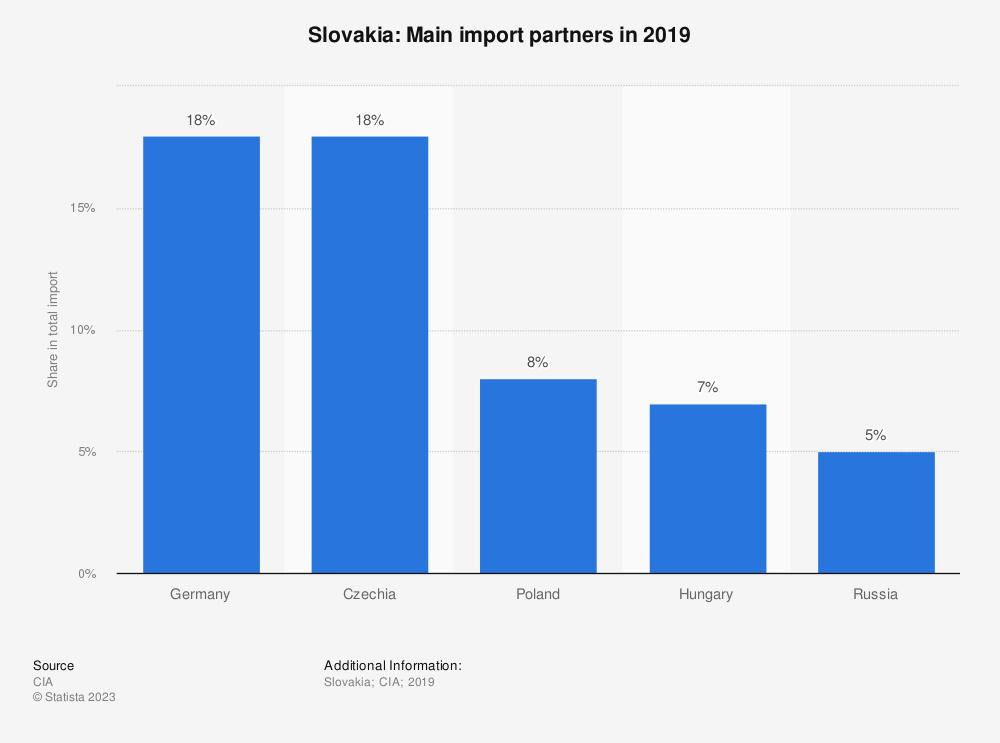 Statistic: Slovakia: Main import partners in 2017 | Statista