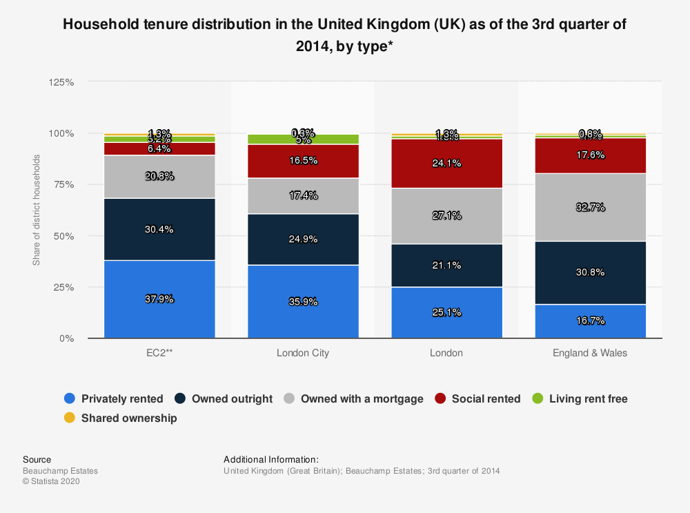 Statistic: Household tenure distribution in the United Kingdom (UK) as of the 3rd quarter of 2014, by type* | Statista