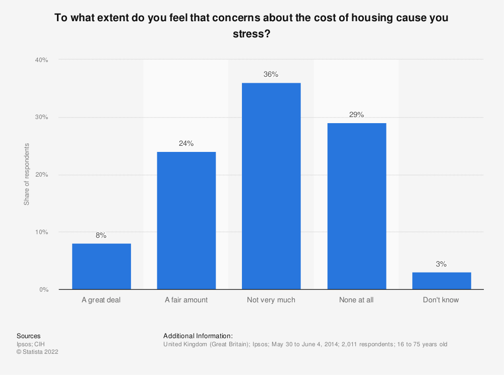 Statistic: To what extent do you feel that concerns about the cost of housing cause you stress?  | Statista