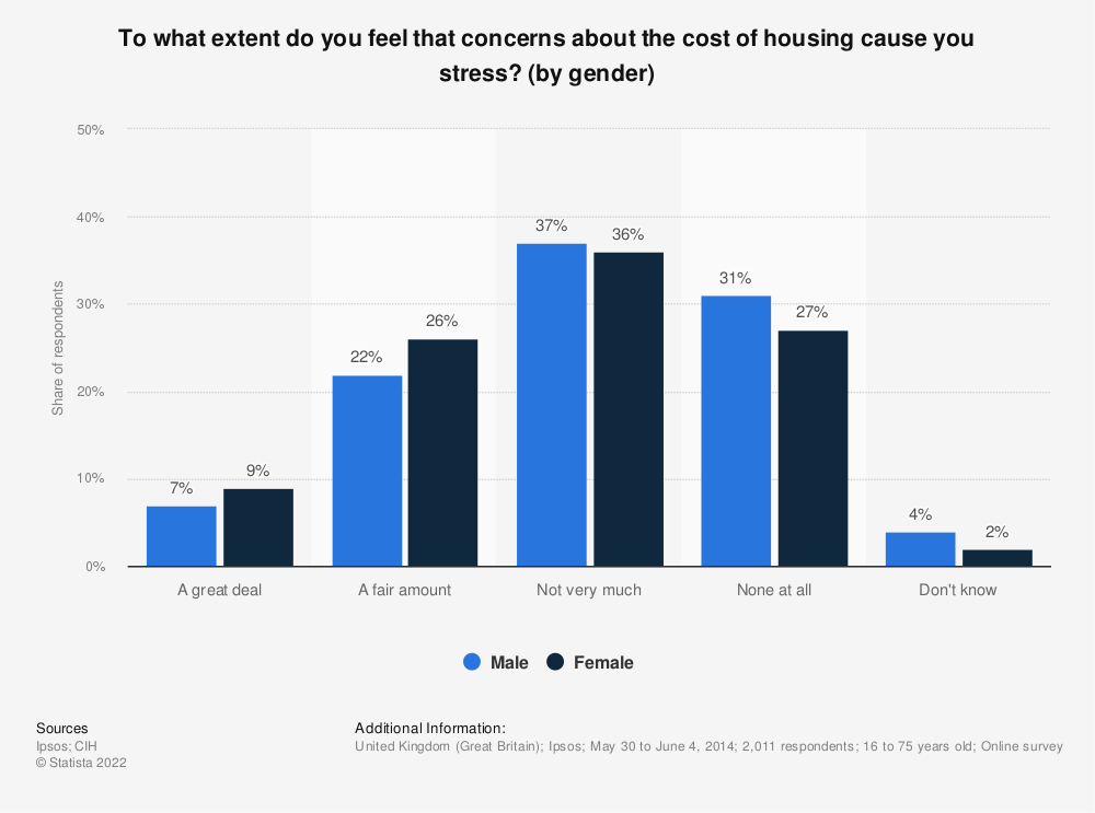 Statistic: To what extent do you feel that concerns about the cost of housing cause you stress? (by gender) | Statista