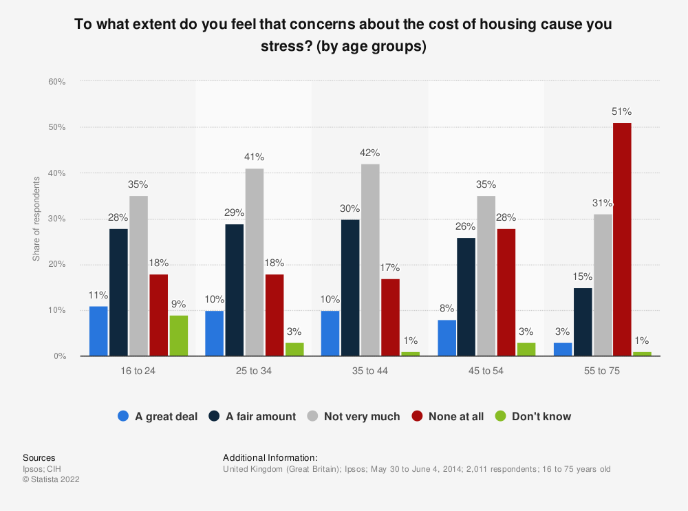 Statistic: To what extent do you feel that concerns about the cost of housing cause you stress? (by age groups)   Statista