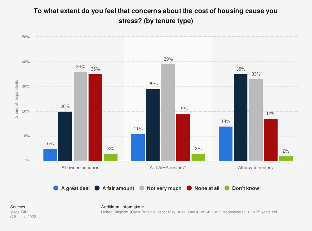 Statistic: To what extent do you feel that concerns about the cost of housing cause you stress? (by tenure type) | Statista