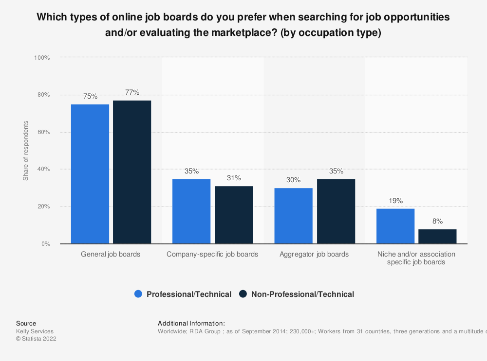 Statistic: Which types of online job boards do you prefer when searching for job opportunities and/or evaluating the marketplace? (by occupation type) | Statista