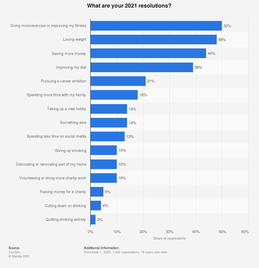 Statistic: What are your 2018 resolutions? | Statista
