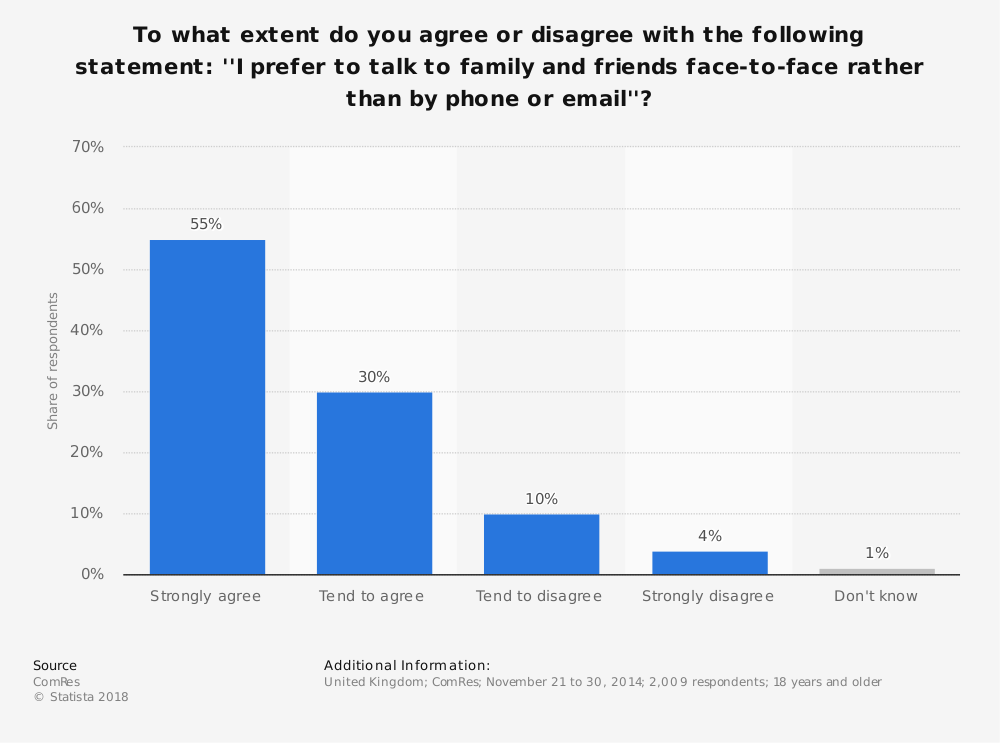 Statistic: To what extent do you agree or disagree with the following statement: ''I prefer to talk to family and friends face-to-face rather than by phone or email''?   Statista