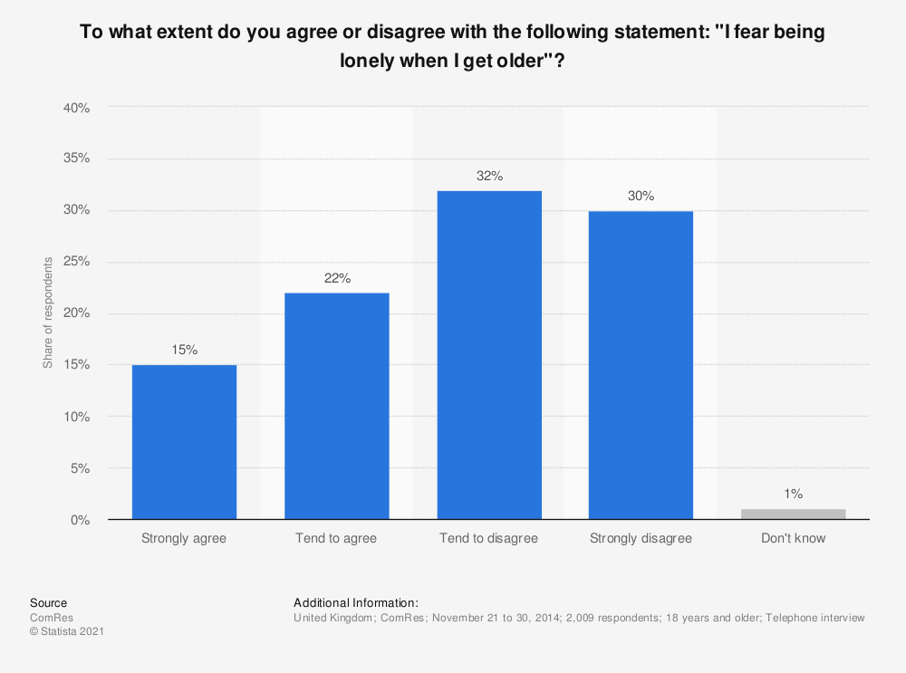 Statistic: To what extent do you agree or disagree with the following statement: ''I fear being lonely when I get older''? | Statista