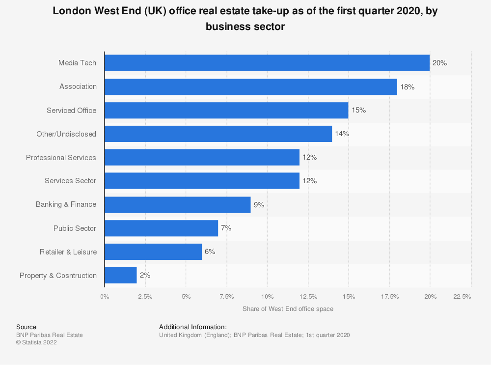 Statistic: London West End (UK) office real estate take-up as of December 2017, by business sector | Statista