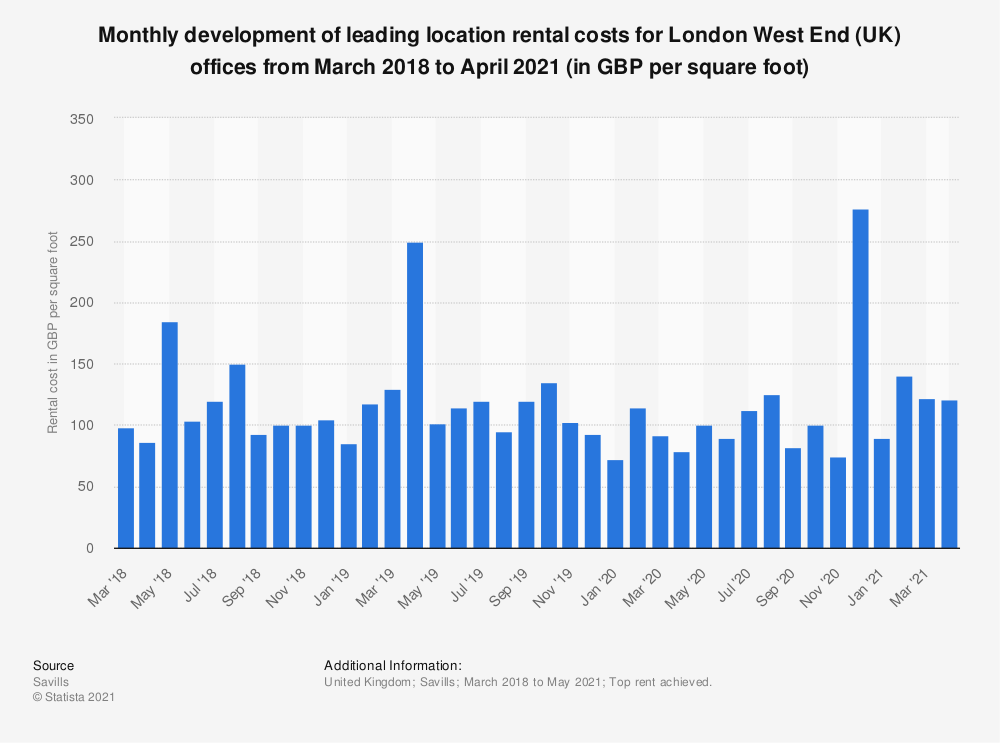 Statistic: Monthly development of leading location rental costs for London West End (UK) offices from March 2018 to August 2020 (in GBP per square foot)* | Statista
