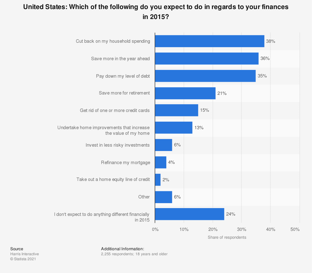 Statistic: United States: Which of the following do you expect to do in regards to your finances in 2015? | Statista