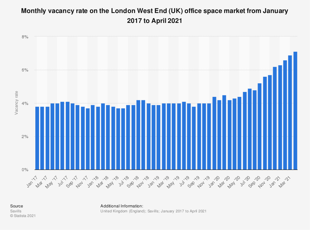 Statistic: Monthly vacancy rate on the London West End (UK) office space market from April 2016 to March 2018 | Statista