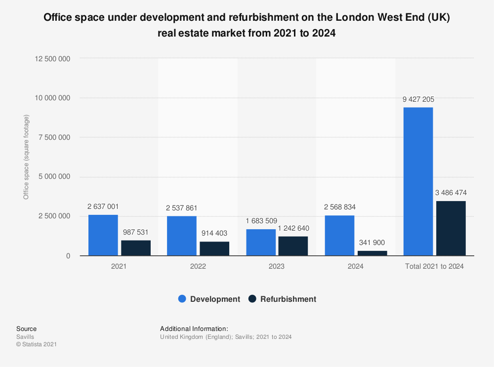 Statistic: Office space under development and refurbishment on the London West End (UK) real estate market from 2017 to 2021 | Statista