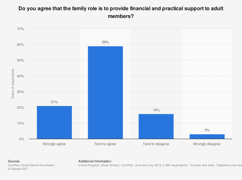 Statistic: Do you agree that the family role is to provide financial and practical support to adult members?  | Statista