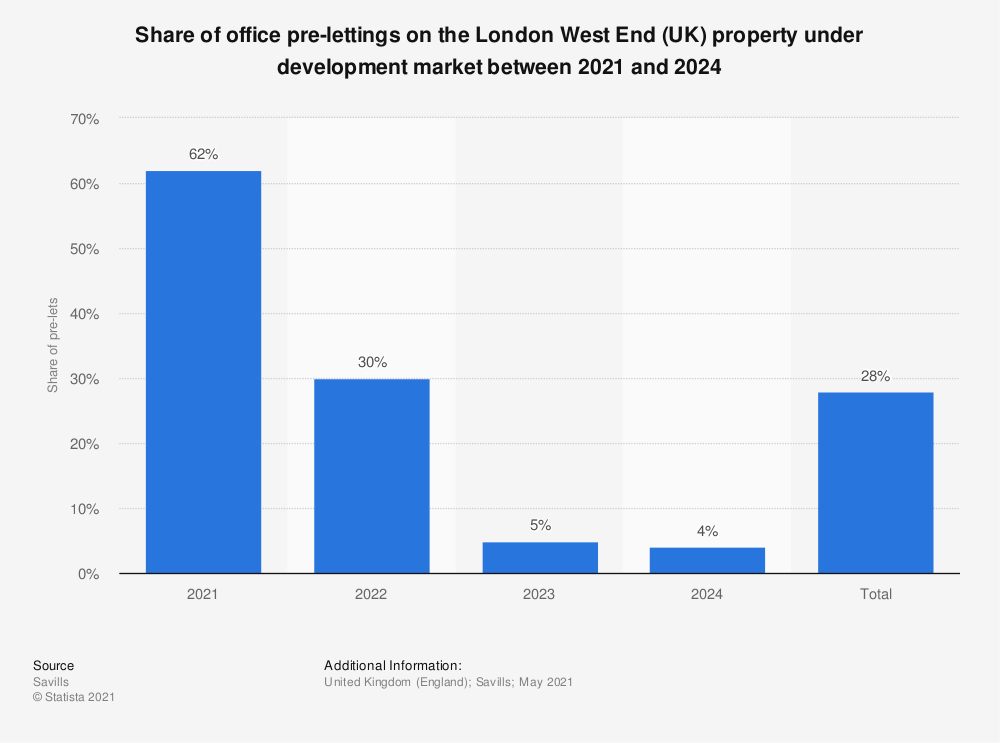 Statistic: Share of office pre-lettings on the London West End (UK) property under development market between 2017 and 2021 | Statista