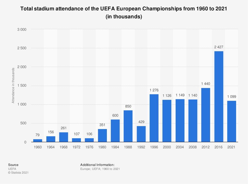 Statistic: Total stadium attendance of the UEFA European Championships from 1960 to 2016 (in thousands)* | Statista