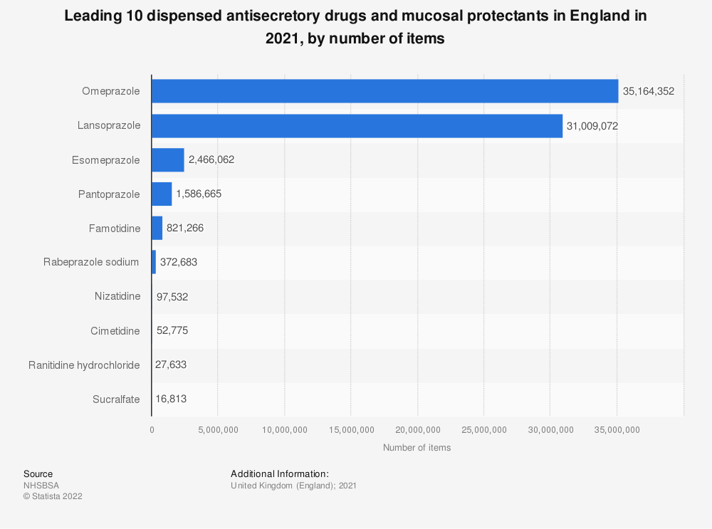 Statistic: Leading ten dispensed antisecretory drugs and mucosal protectants in England in 2018, by number of items (in 1,000s) | Statista