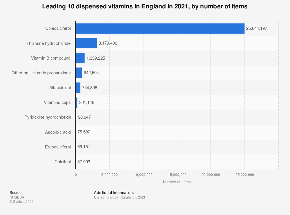 Statistic: Leading ten dispensed vitamins in England in 2018, by number of items (in 1,000s) | Statista