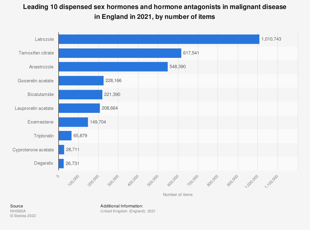 Statistic: Leading ten dispensed sex hormones and hormone antagonists in malignant disease in England in 2018, by number of items (in 1,000s) | Statista