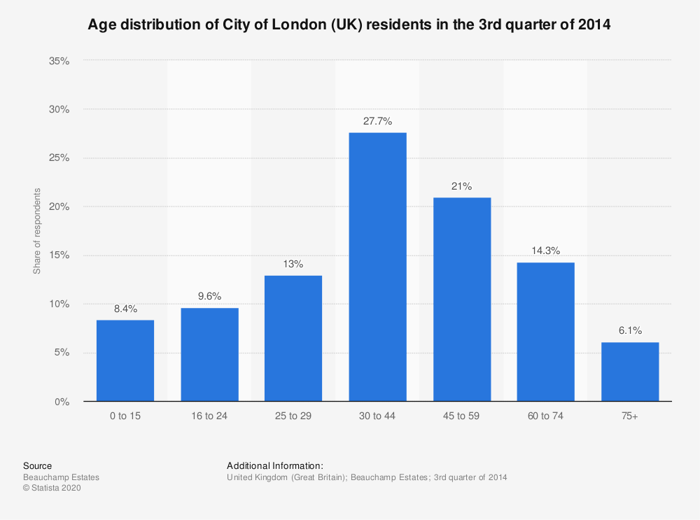 Statistic: Age distribution of City of London (UK) residents in the 3rd quarter of 2014 | Statista