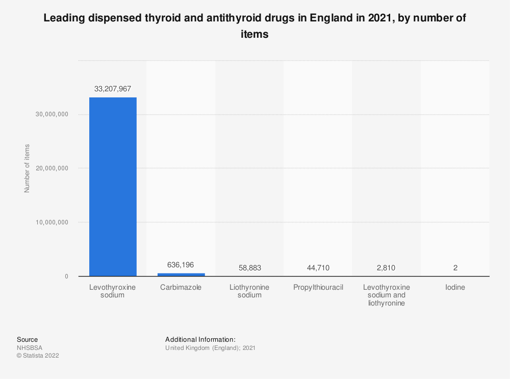 Statistic: Leading five dispensed thyroid and antithyroid drugs in England in 2019, by number of items (in 1,000s) | Statista