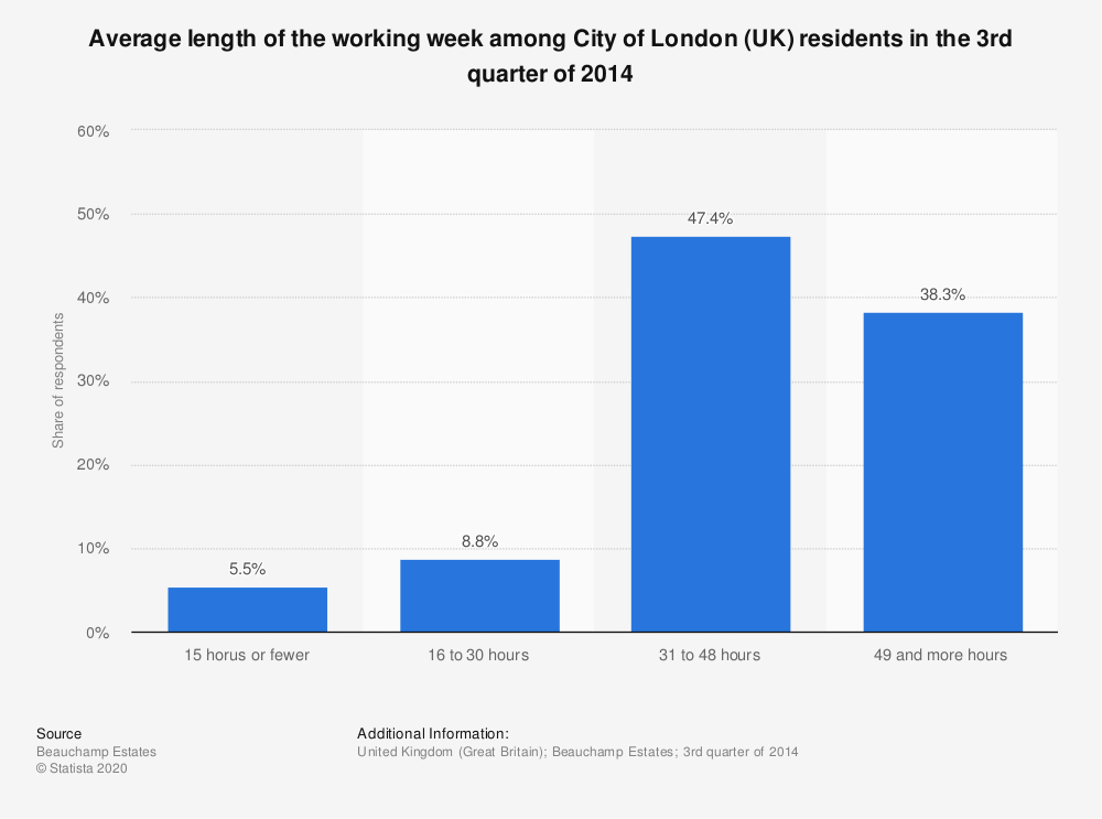 Statistic: Average length of the working week among City of London (UK) residents in the 3rd quarter of 2014 | Statista