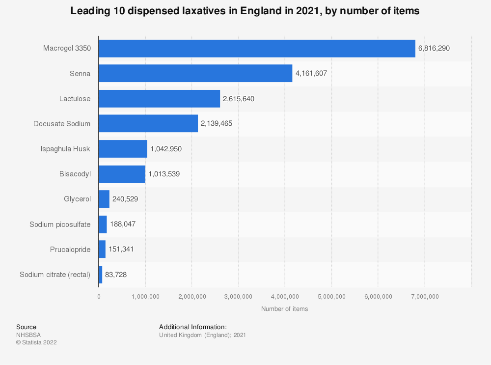 Statistic: Leading ten dispensed Laxatives in England from 2015 to 2016, by number of items (in 1,000s) | Statista